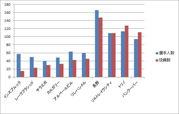 選手団の人数(選手と役員)