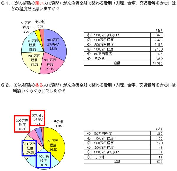 出典:http://www.aflac.co.jp/news_pdf/201104262.pdf