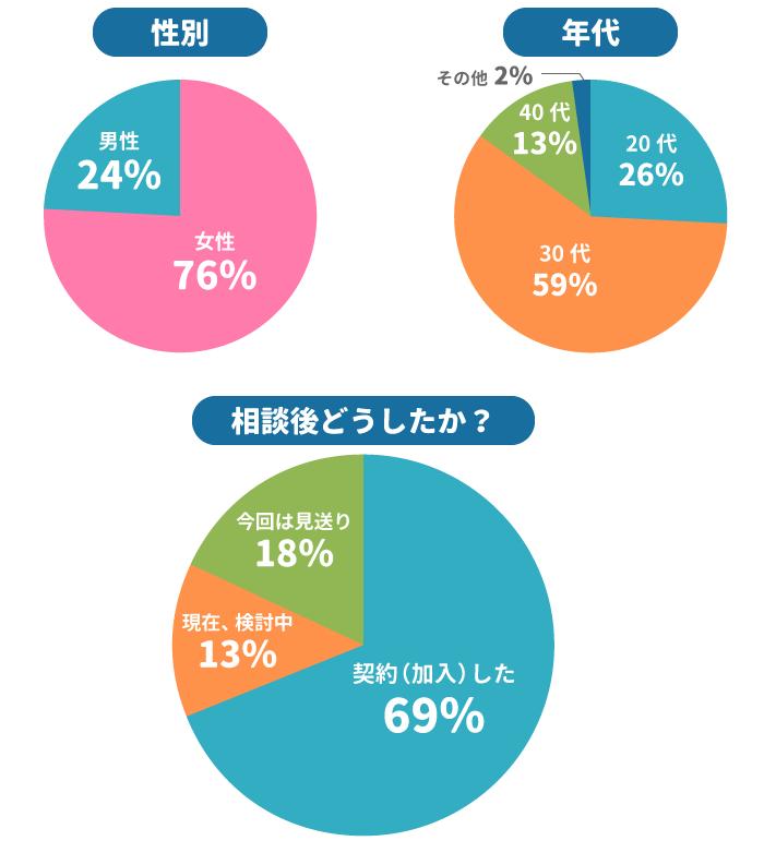 当サイト経由でソニー生命「学資保険」について相談された方のデータ