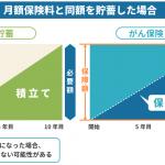 貯金と保険の比較
