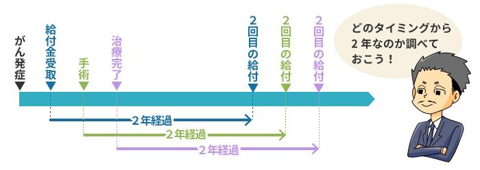 shindankyuhu-hikaku01