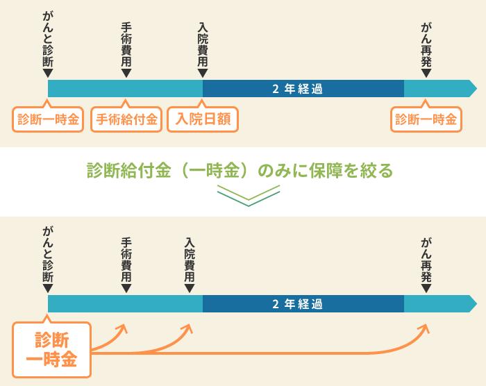 shindankyuhu-hikaku02