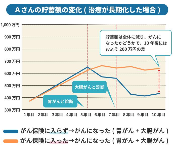 貯蓄額のシミュレーション2