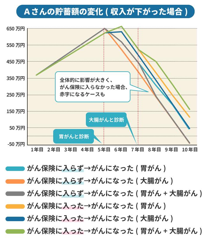 貯蓄額のシミュレーション3