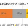 日本政策医療機構市民医療協議会「がん患者意識調査」2010年