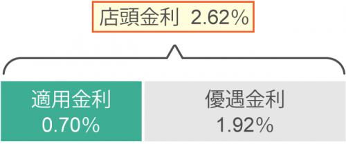 住宅ローン図解【変動金利型】_07
