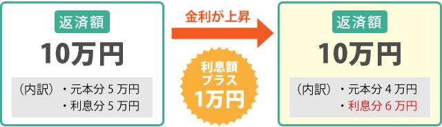 住宅ローン図解【変動と固定はどう違う?】_03