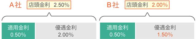 住宅ローン図解【変動金利型】_111