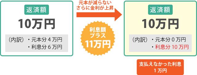 住宅ローン図解【変動と固定はどう違う?】_06
