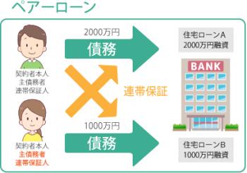 住宅ローン図解【共働き世帯に人気の】_09