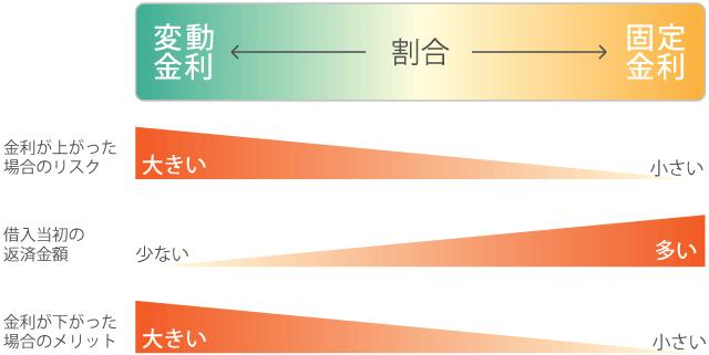住宅ローン図解【ミックスローン】_11