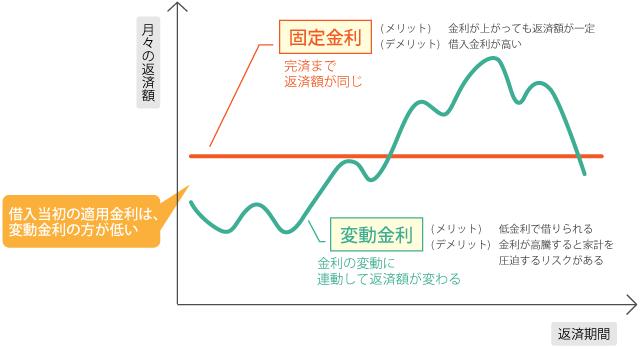 住宅ローン図解【ミックスローン】_03