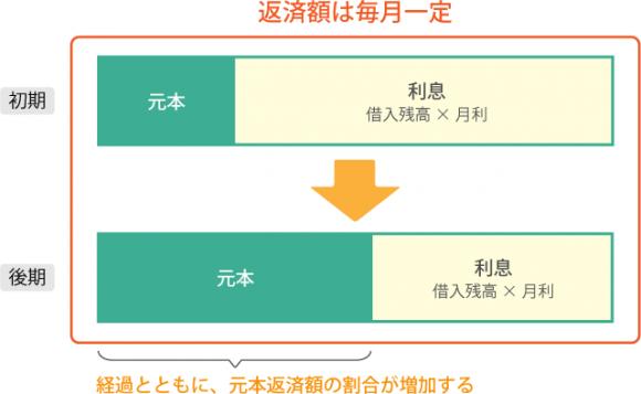 住宅ローン図解【保証】_06