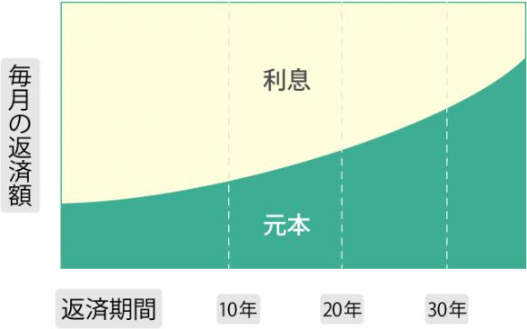 住宅ローン図解【保証】_03