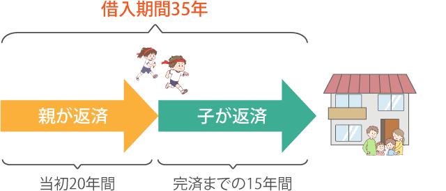 住宅ローン図解【親子ペアローン】_03