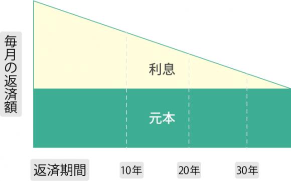 住宅ローン図解【保証02】_03