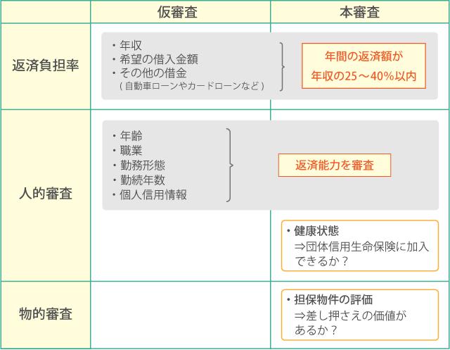 住宅ローン図解【仮審査と本審査は何が違う?】_03