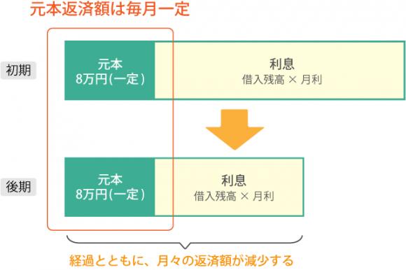 住宅ローン図解【保証02】_06
