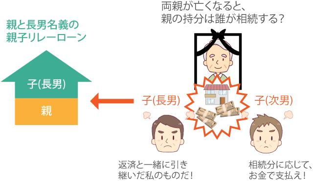 住宅ローン図解【親子ペアローン】_06