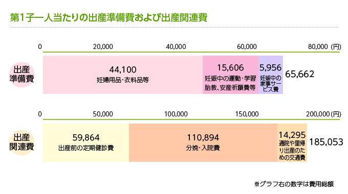 第1子一人当たりの出産準備費および出産関連費
