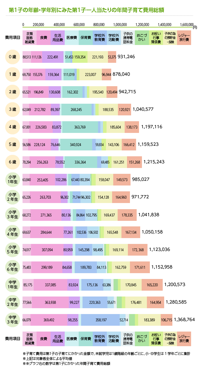 第1子の年齢・学年別にみた第1子一人当たりの年間子育て費用総額
