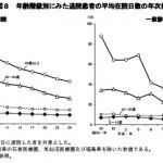 年齢別・傷病別の平均入院日数