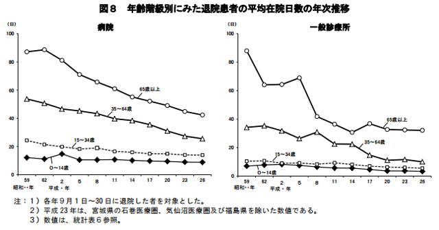 ※出典:平成26年(2014)患者調査の概況