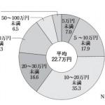 入院費用の内訳と平均相場