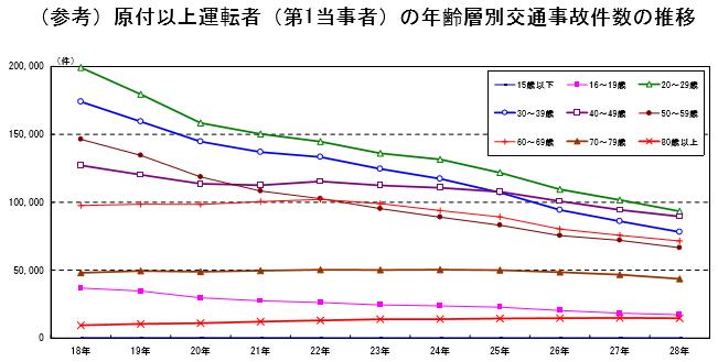 年齢層別交通事故件数の推移