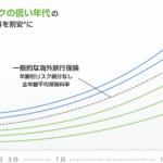 ジェイアイ傷害火災保険『 t@biho(たびほ)』を徹底分析