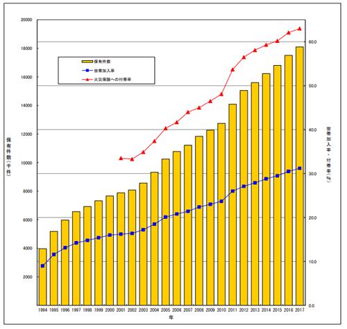 出典:損害保険料率算出機構(2017年度)