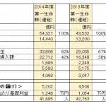 生保会社の決算から利益に関する部分をピックアップ