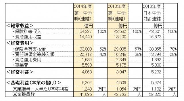 生保会社の決算資料から利益の構造をピックアップ