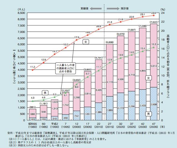 出典:内閣府「平成25年度版 高齢社会白書 高齢者の経済情報」