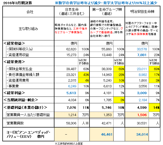 2016生保決算比較表