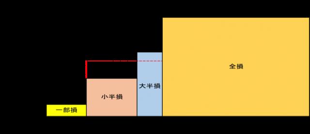 地震保険の支払い基準