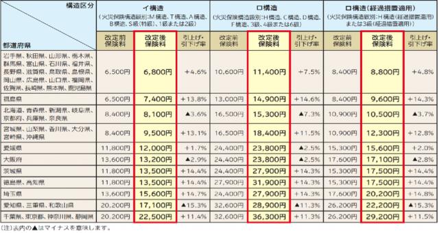 <出典>損保ジャパン日本興亜 保険料改定のご案内 (保険料は各社共通である。)
