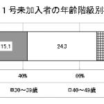 出所:厚生労働省「平成25年公的年金加入状況等調査について」(平成27年12月)
