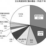 参考:平成27年度 厚生労働省 人口動態統計の死亡者数による