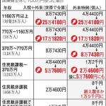 *出所:朝日新聞(11/29付け)より