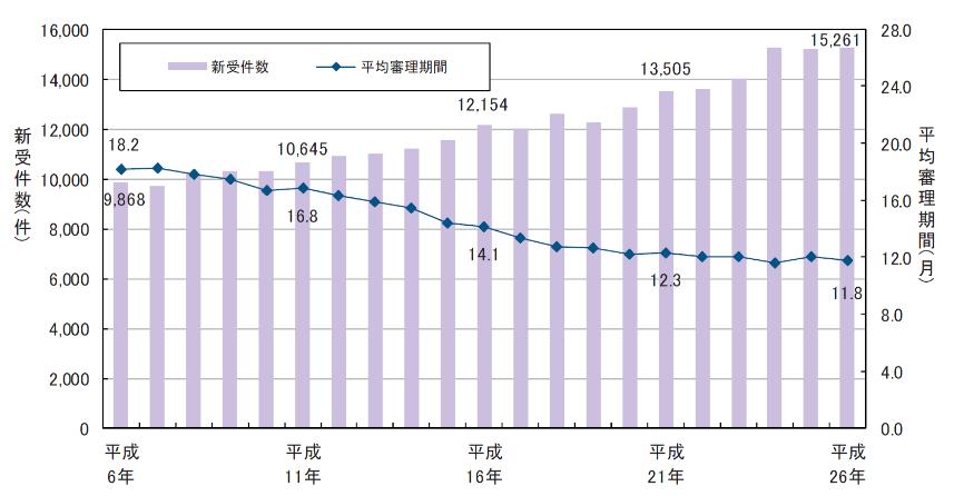 <遺産分割事件の新受件数(調停・審判)の推移>