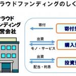 日本初の「クラウドファンディング保険」でカバーするものは!?