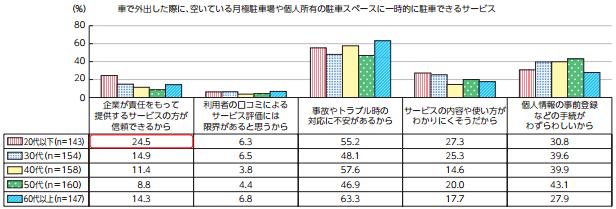 出典:総務省 平成27年度情報通信白書より抜粋