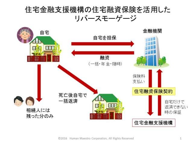 住宅融資保険型リバースモーゲージ