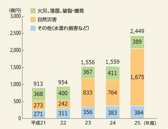 出典:損害保険料率算出機構「平成27年度 火災保険・地震保険の概況」