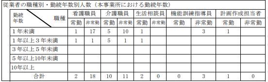 職種別勤続年数の例