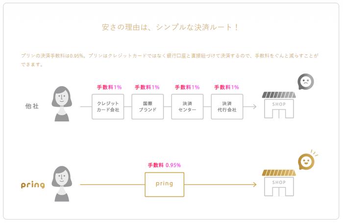 出典:https://www.pring.jp/shop/