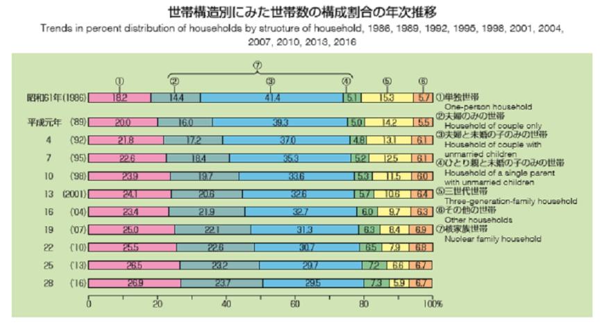 (厚生労働省「国民生活基礎調査(平成28年)」)