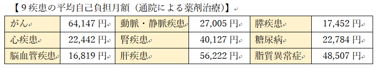 出典:株式会社JMDC「レセプトデータ(2017年11月)よりメディケア生命算出 自己負担額は3割、70歳未満、年収370万円~約770万円の場合。実際の負担額はケースにより異なる。