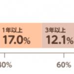 日本初の「おくすり保険」が登場! どんな方に向いている?